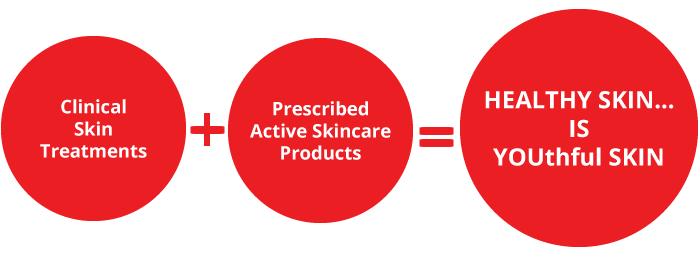 Skintrinsic Process
